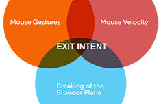 Bounce Rate optimization for publishers (exit intent)